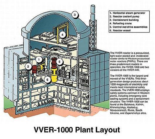vver-layout