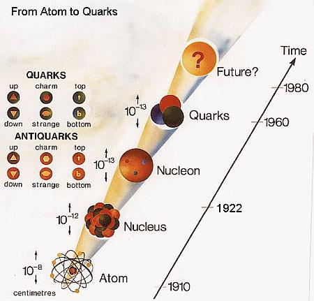 from-atom-to-quarks.jpg
