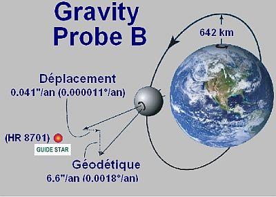 fig-gravity-probe.jpg