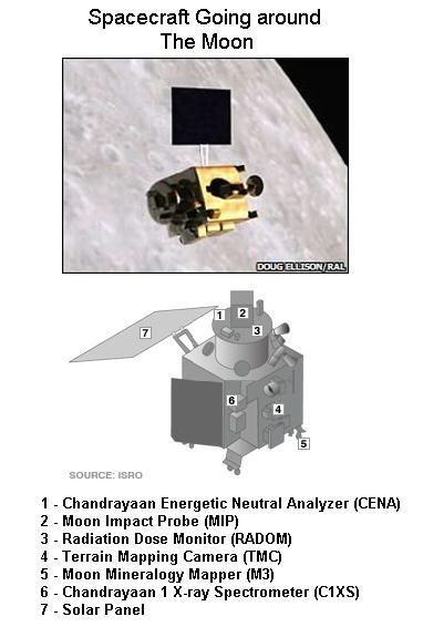 fig-1f-spacecraft-going-around-the-moon2