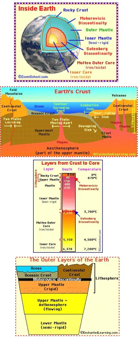 fig-1d-inside-the-earth
