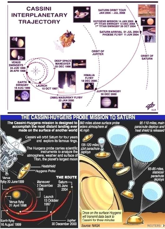 fig-1f-cassini-huygens-mission
