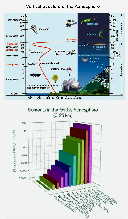 fig-3-vertical-structure-of-the-atmosphere-composition