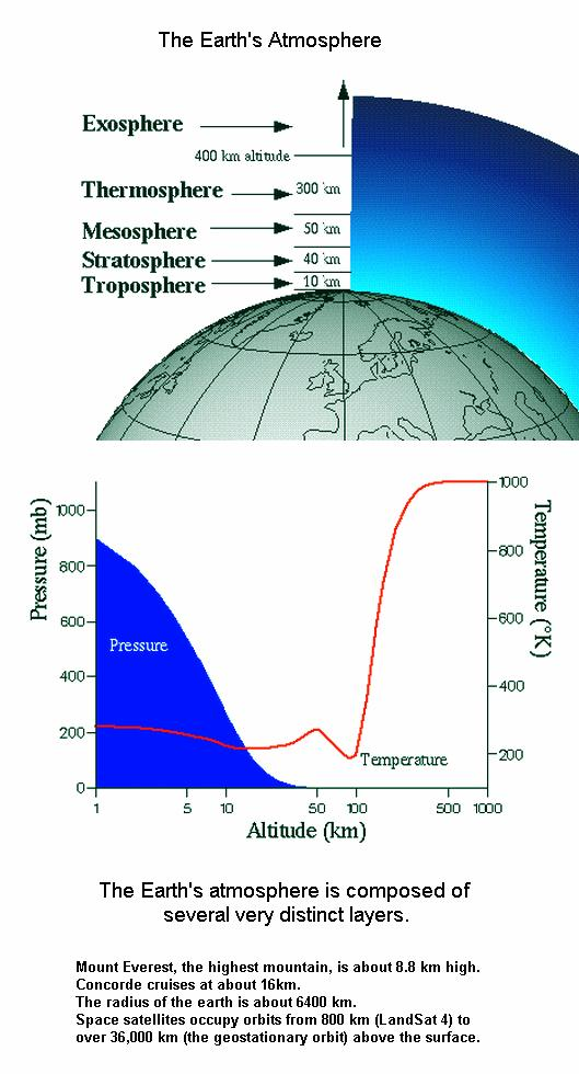 fig-4-earths-layers-of-atmosphere
