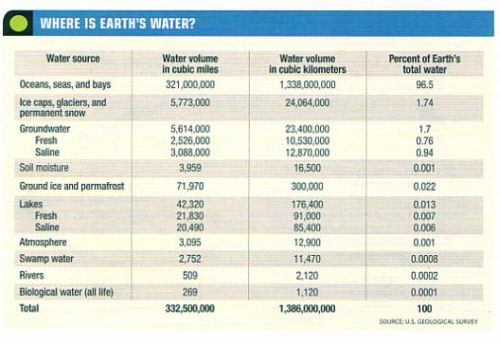 fig-5-where-is-earths-water