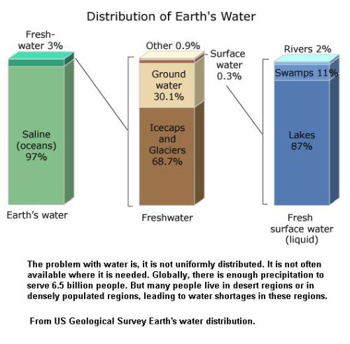 fig-6-distribution-of-water