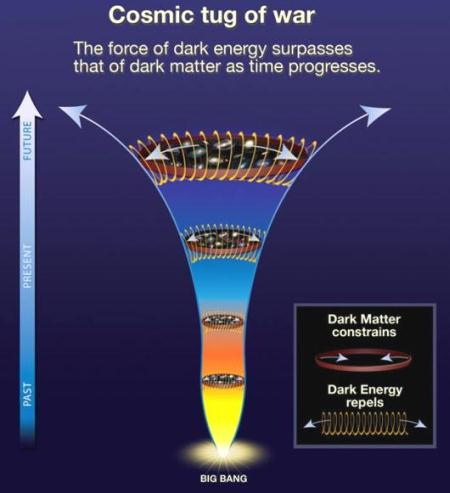 fig-1-dark-energy-dark-matter