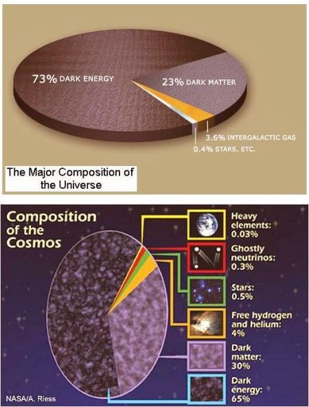 fig-1d-composition-of-the-cosmos