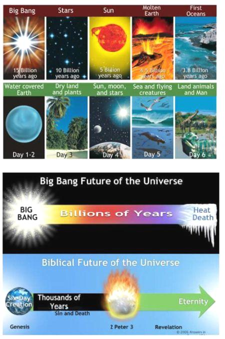 fig-6-evolution-by-science-bible