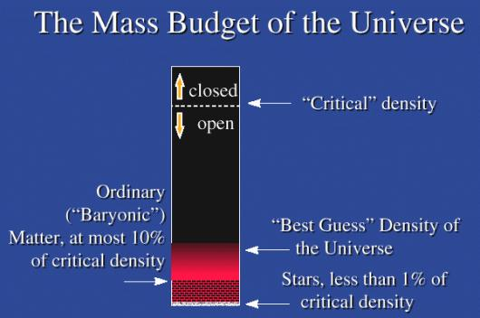 fig-mass-budget-of-the-universe