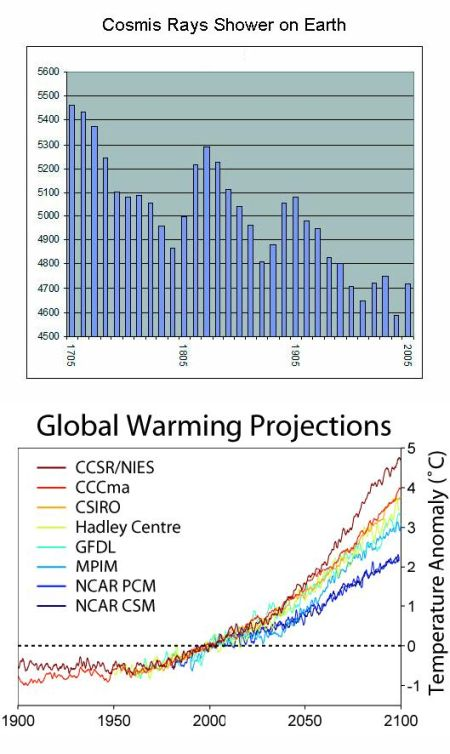 fig-1a-cosmic-rays-fall-global-warming-trend
