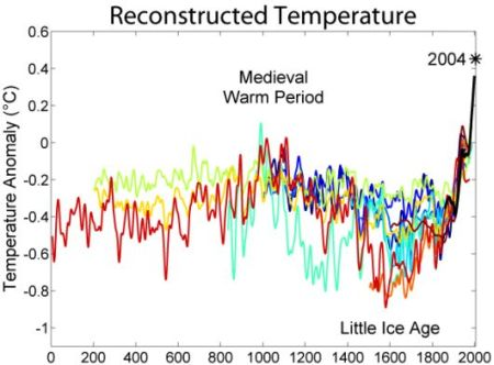fig-1c-reconstructed-temperature