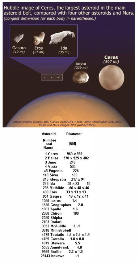 fig-1d-ceres-eros-relative-sizes1