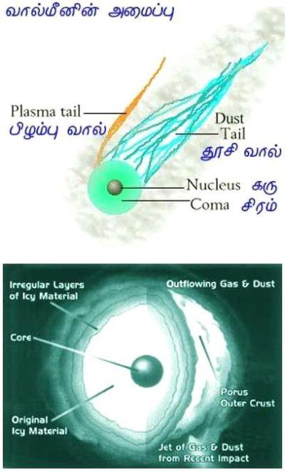 fig-6-comets-parts