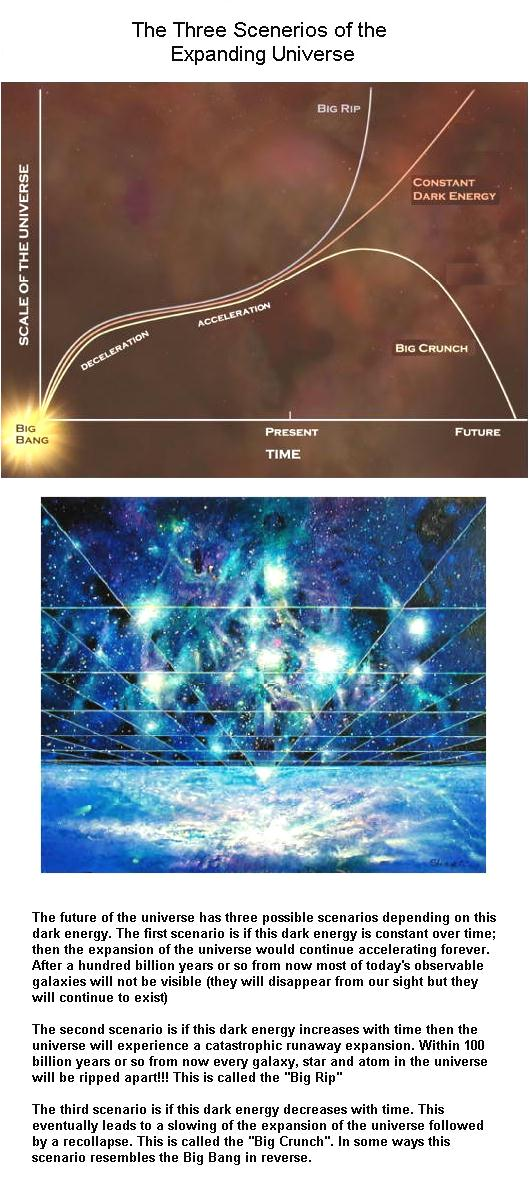 fig-three-possible-future-for-the-universe