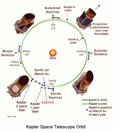 fig-1c-kepler-telescope-helio-centric-orbit