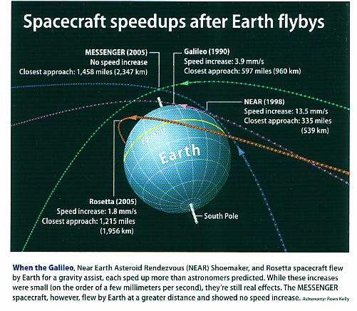 fig-1d-spacecrafts-speeds-up-after-flyby