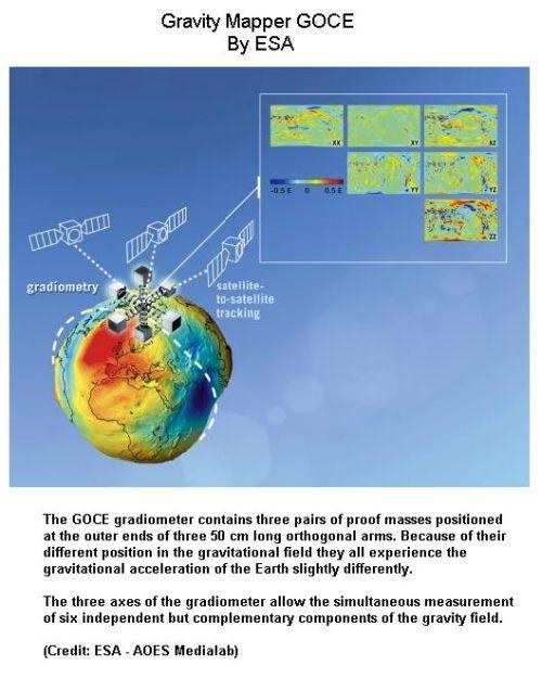 fig-1e-gravity-mapper-satellite-goce