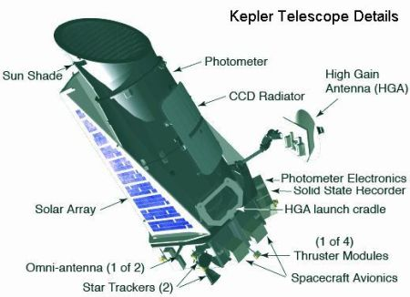 fig-3-kepler-telescope-details