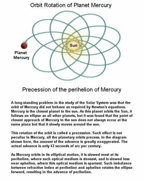 fig-3-precession-of-perihelion-of-mercury