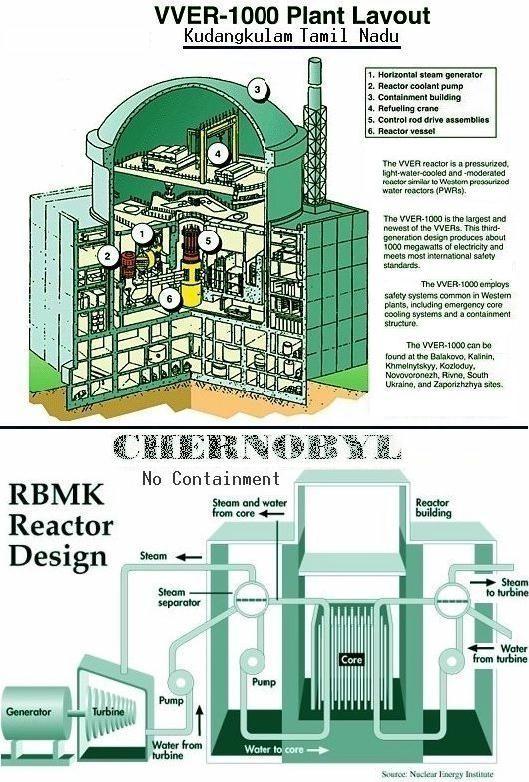 Russian VVER & Chernobyl Reactors