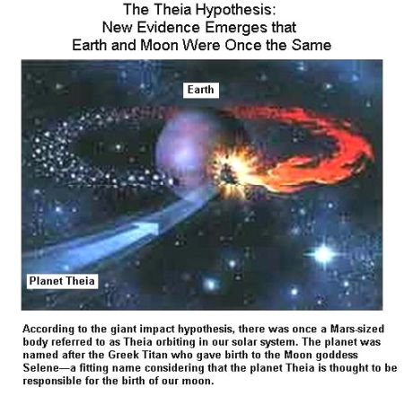 Fig 1 The Theia Planet Theory
