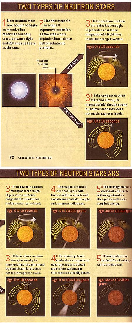 Fig 1 Two Types of Neutran Stars