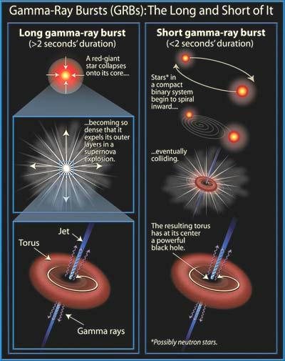 Fig 1A Gamma Ray Bursts