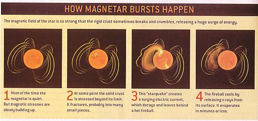 Fig 1B Magntars Bursts