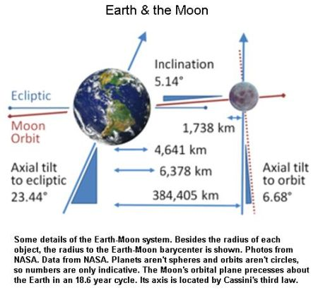 Fig 1C Earth & Moon Axes Tilts