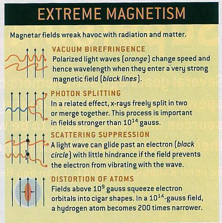 Fig 1C Extreme Magnetism of Magnetars