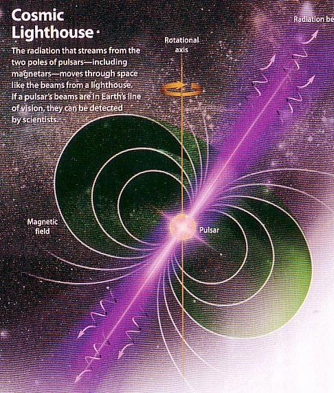 Fig 1F Magnetar's Magnetic Field