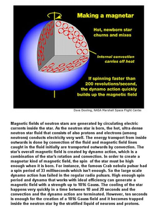 Fig 2 Making a Magnetar