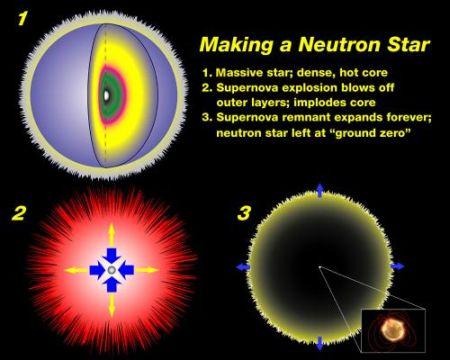 Fig 3 Making a Neutron Star