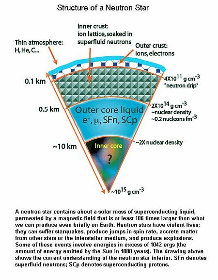 Fig 3 Structure of Neutron Star