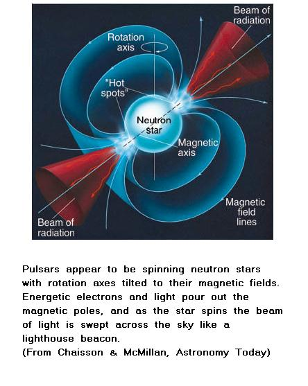 Fig 4 Neutron Star