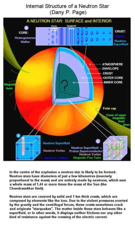 Fig 5 Internal Structure of Neutron Star