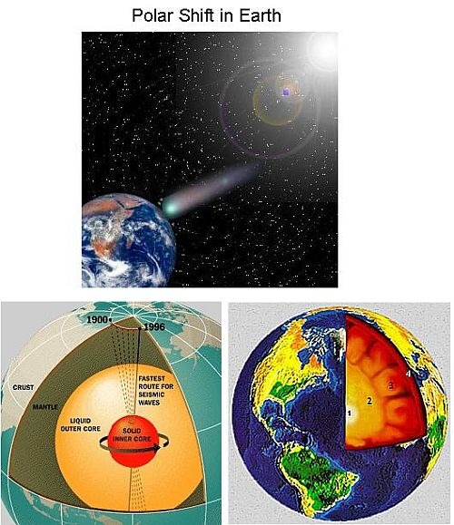 Fig 1 Polat Shift in Earth