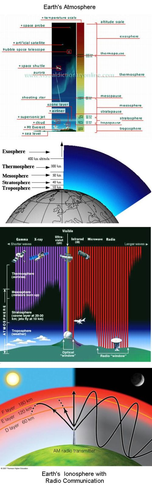 Fig 1B Earth's Atmosphere