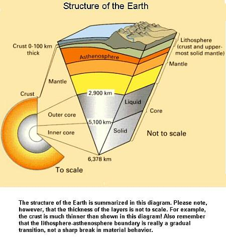 Fig 1C Structure of Earth