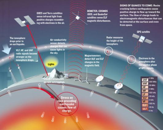 Fig 1D Satellite Communications