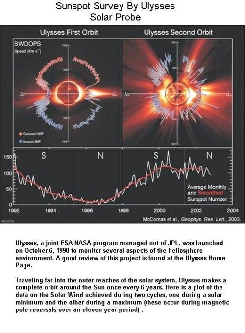 Fig 2 Sunspot Survey By Ulysses Probe