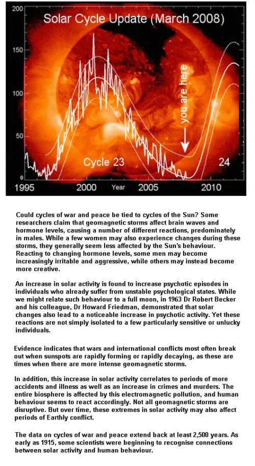 Fig 5 Solar Activity & Human Behaviour