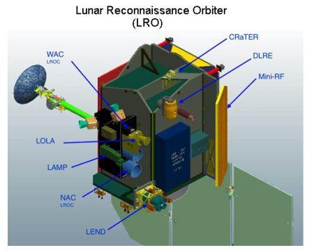 Fig 6 LRO Instruments