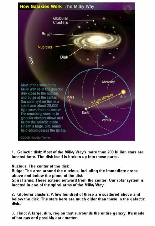 Fig 1D Parts of a Galaxy