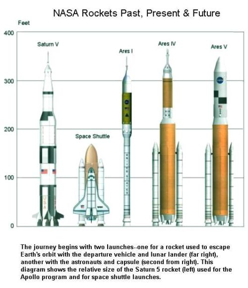 Fig 1E NASA Rockets Space Rockets