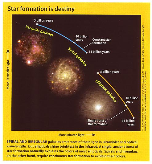 Fig 2 Various Forms of Galaxies