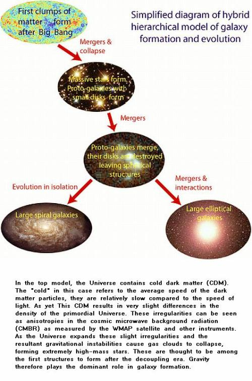 Fig 5 Galaxy Evolution