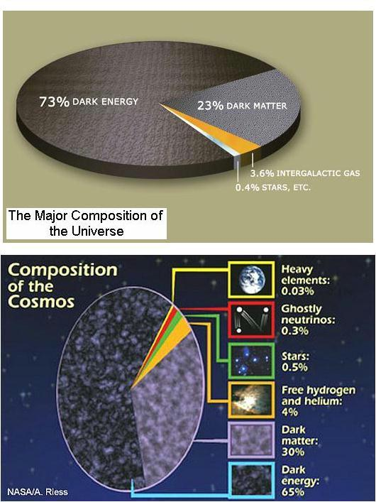 Fig 8 Dark Matter & Dark Energy