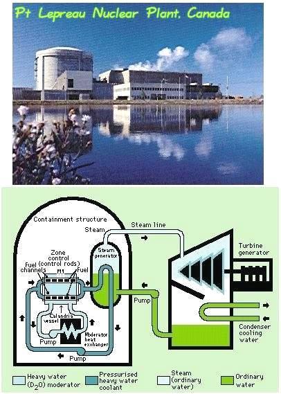 Canadian Reactors